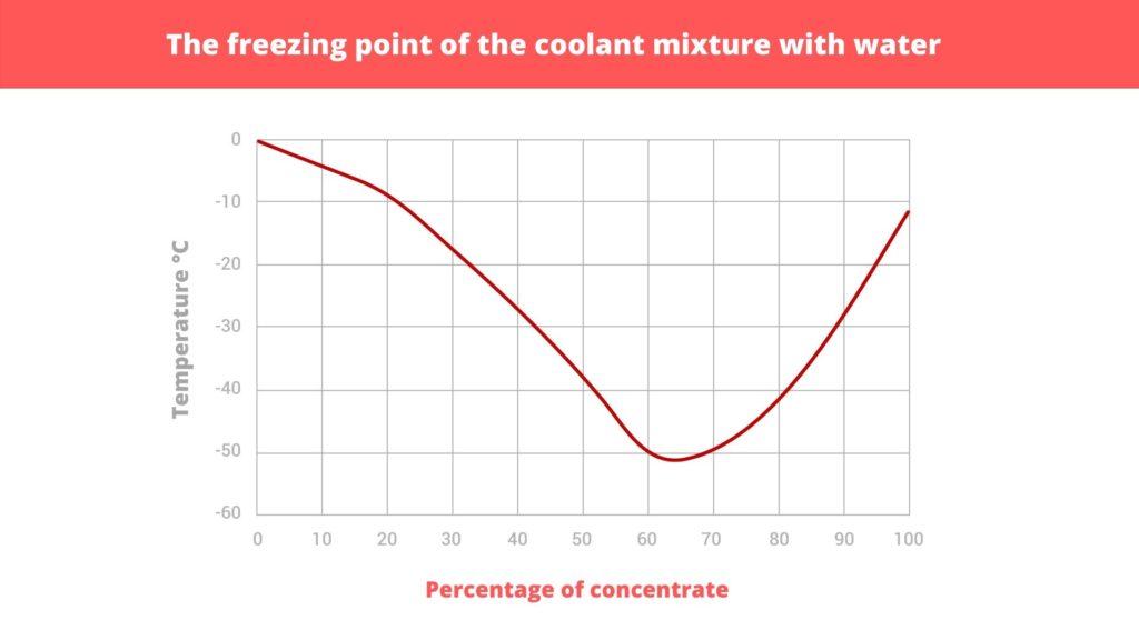 Freezing point of engine coolant